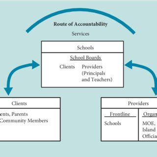 Synthesis of Research on School-Based Management
