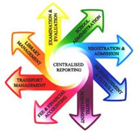 School based management dissertation
